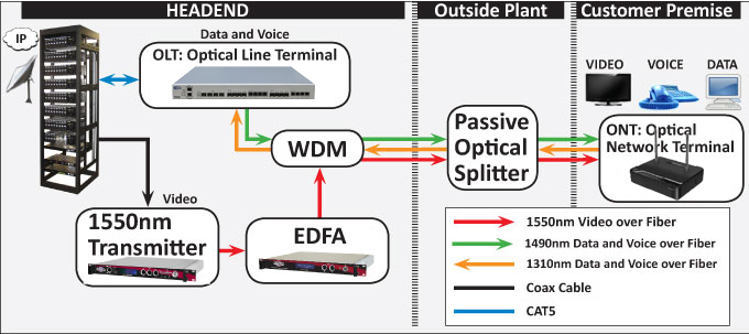 dish network connections diagram with Gpon on 510649 moreover Vcr and cable hookup diagrams furthermore How Does Satellite Inter  Work furthermore Dsl Modem Setup in addition Optimize Your Ota Antenna Signal With.