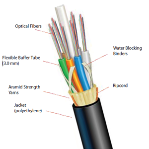 draka ezspan adss short span fiber optic cable 2 144 count rh multicominc com fiber optic wiring diagram fiber optic wiring for home