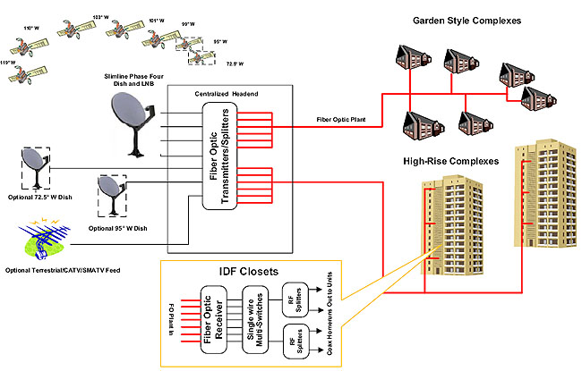 mfh  technical features  block diagrams  and distribution   multicomin a typical mdu system  each of the  required stacks  and any optional satellite polarities and catv smatv service  are converted into light and