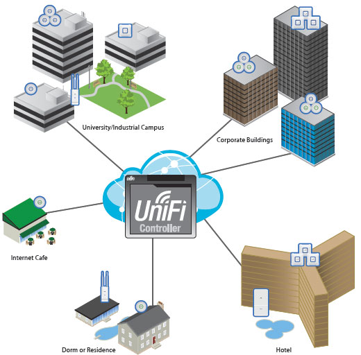 Unifi-AP-Example-1