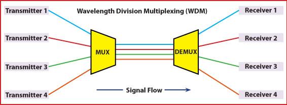 Utilizing the WDM - Increase Fiber Capacity Without