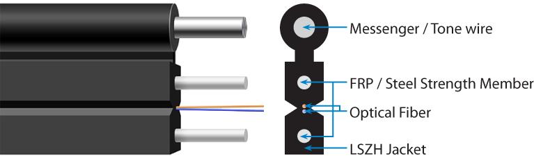 FRP vs  Steel Strength Members in Fiber Optic Drop Cable | Multicom
