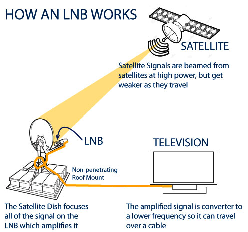 LNBs: What They Do, and How They Work | Multicom